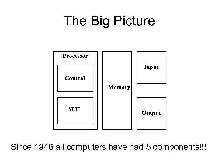 The Big Picture Processor Input Control Memory ALU Output Since 1946 all computers have