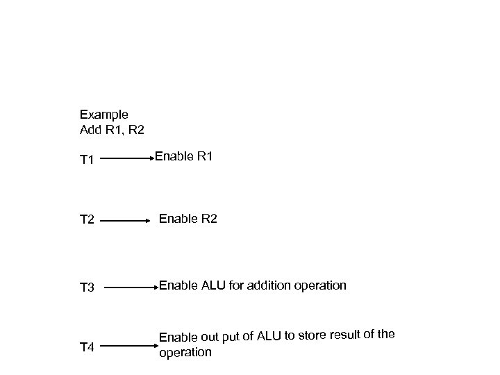 Example Add R 1, R 2 T 1 Enable R 1 T 2 Enable