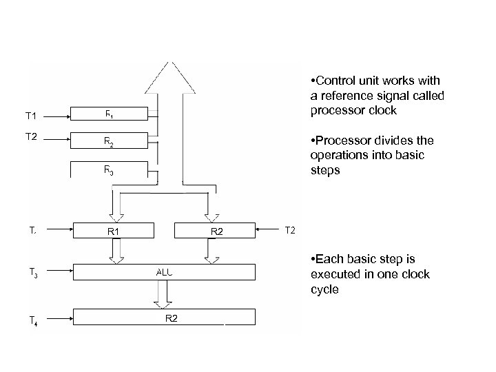 • Control unit works with a reference signal called processor clock T 1