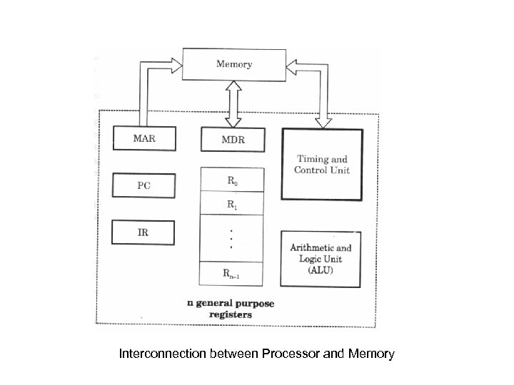 Interconnection between Processor and Memory