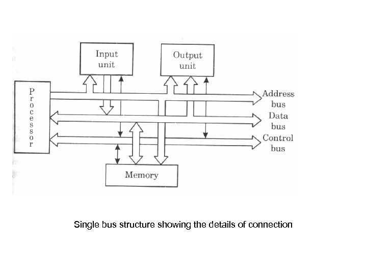 Single bus structure showing the details of connection
