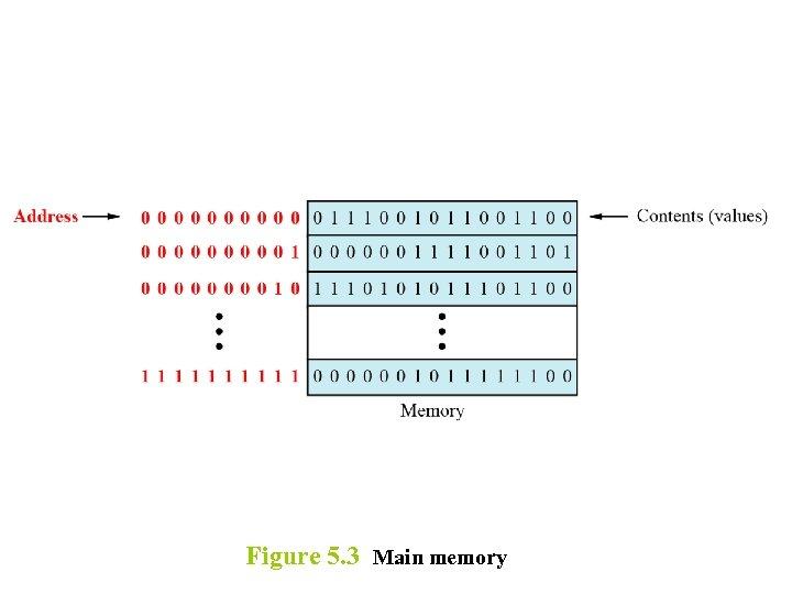 Figure 5. 3 Main memory