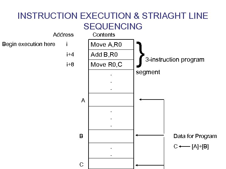INSTRUCTION EXECUTION & STRIAGHT LINE SEQUENCING Address Begin execution here Contents i Move A,