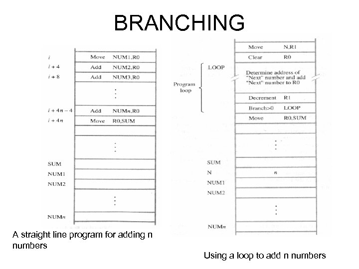 BRANCHING A straight line program for adding n numbers Using a loop to add