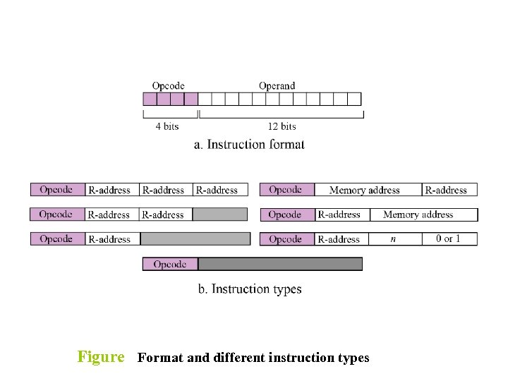 Figure Format and different instruction types