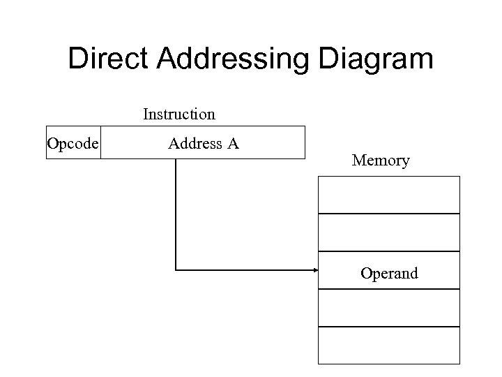 Direct Addressing Diagram Instruction Opcode Address A Memory Operand