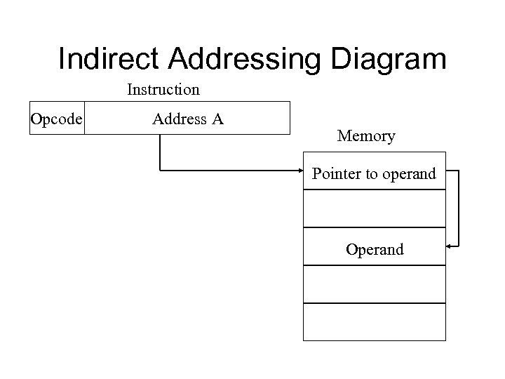 Indirect Addressing Diagram Instruction Opcode Address A Memory Pointer to operand Operand