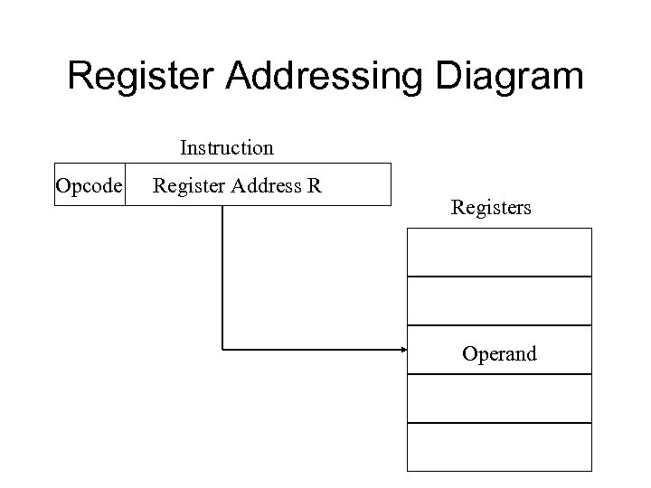 Register Addressing Diagram Instruction Opcode Register Address R Registers Operand