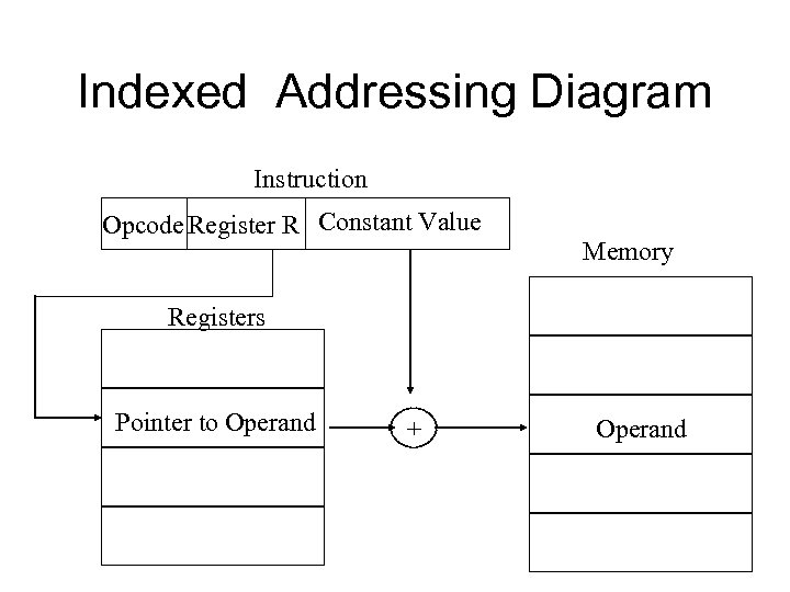 Indexed Addressing Diagram Instruction Opcode Register R Constant Value Memory Registers Pointer to Operand