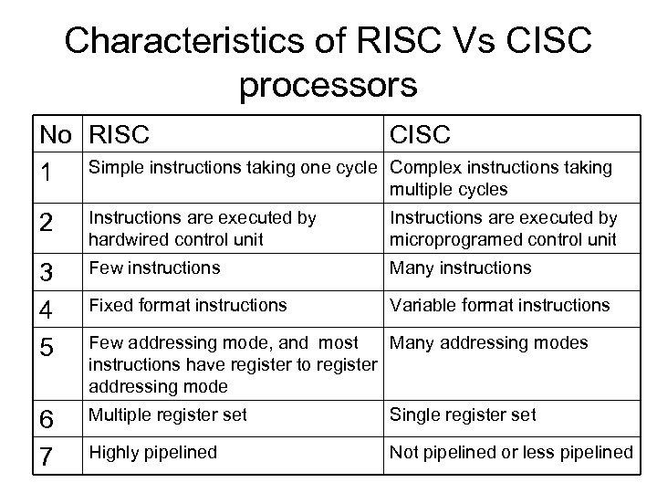 Characteristics of RISC Vs CISC processors No RISC CISC 1 Simple instructions taking one
