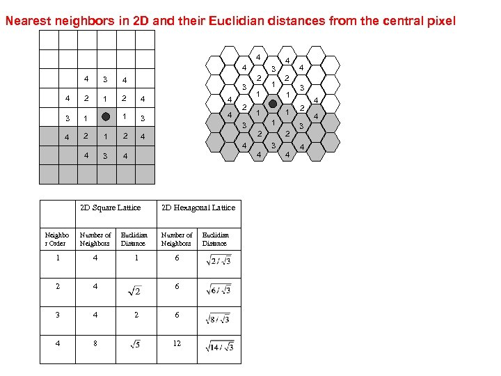 Nearest neighbors in 2 D and their Euclidian distances from the central pixel 4