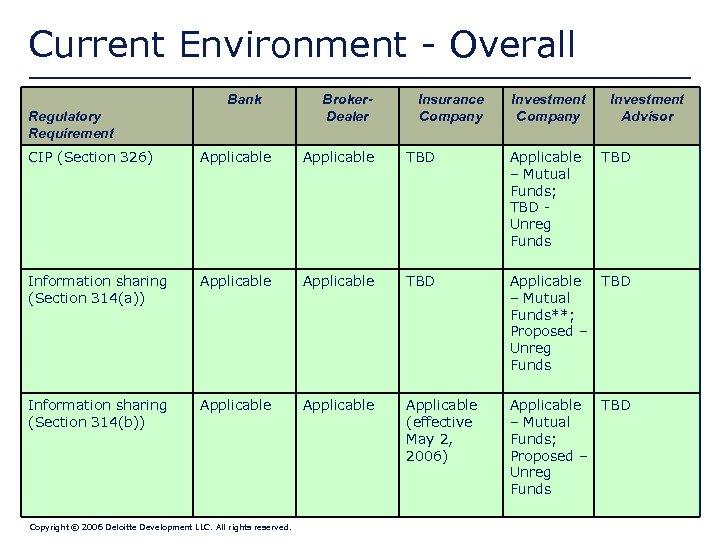 Current Environment - Overall Bank Regulatory Requirement Broker. Dealer Insurance Company Investment Advisor CIP