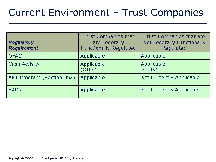 Current Environment – Trust Companies Regulatory Requirement Trust Companies that are Federally Functionally Regulated