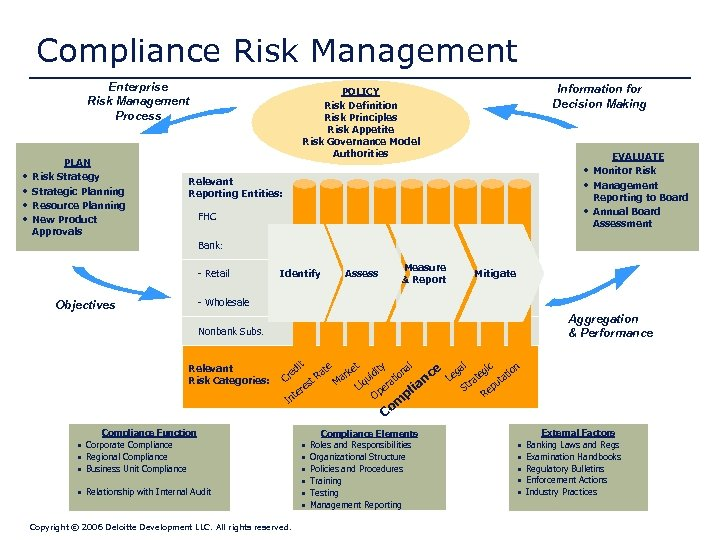 Compliance Risk Management Enterprise Risk Management Process • • PLAN Risk Strategy Strategic Planning