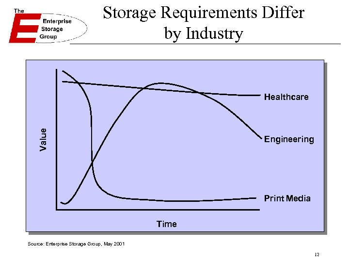 Storage Requirements Differ by Industry Value Healthcare Engineering Print Media Time Source: Enterprise Storage
