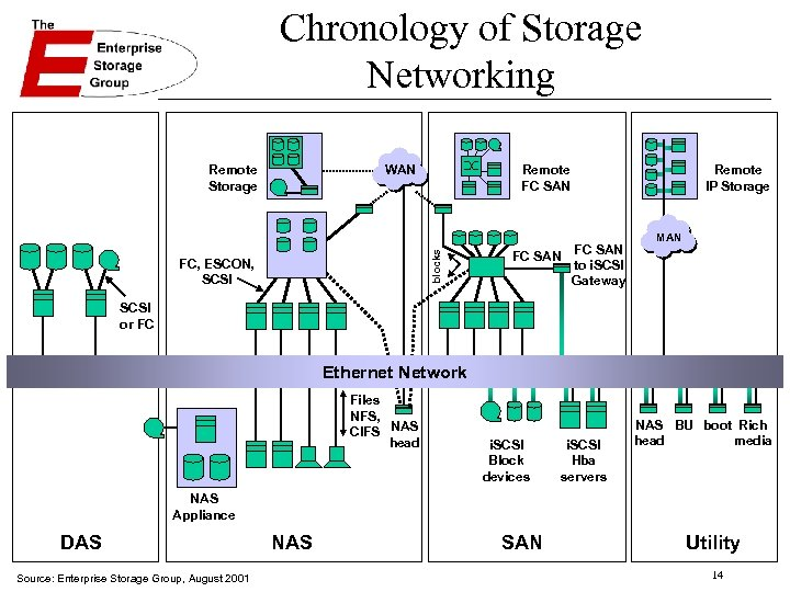 Chronology of Storage Networking WAN Remote FC SAN blocks Remote Storage FC, ESCON, SCSI