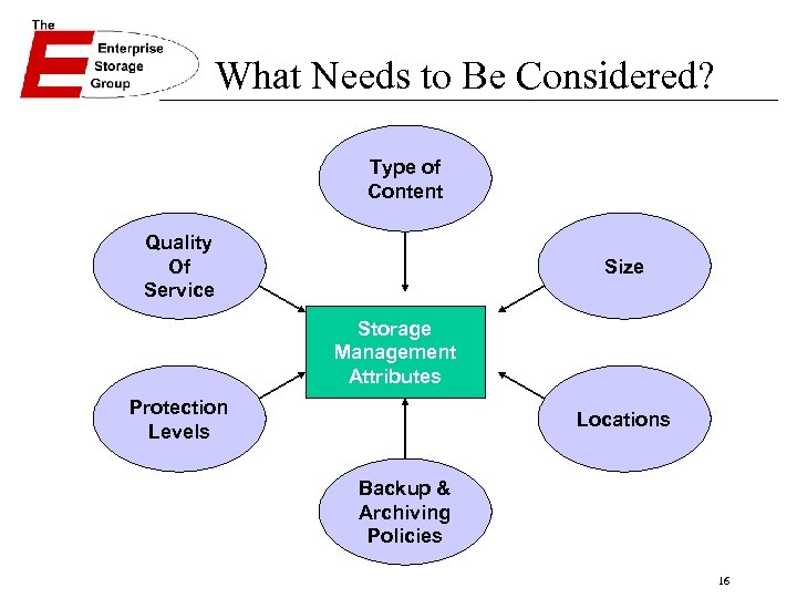 What Needs to Be Considered? Type of Content Quality Of Service Size Storage Management