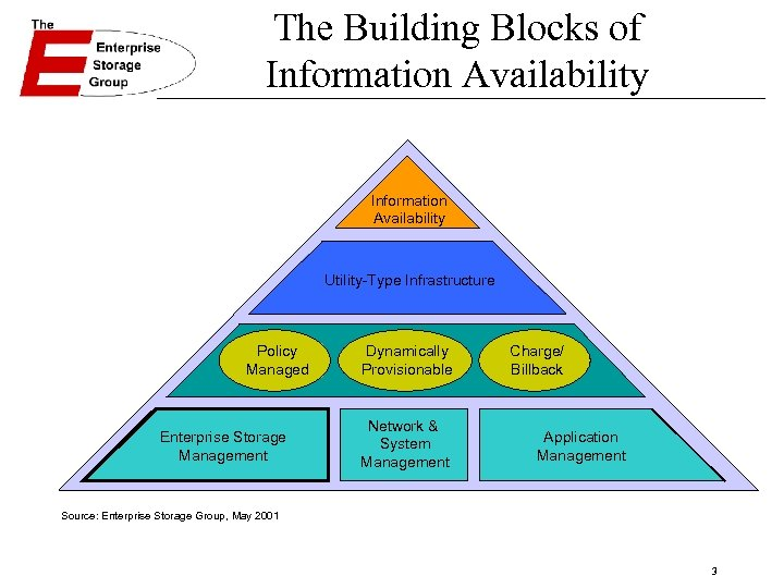 The Building Blocks of Information Availability Utility-Type Infrastructure Policy Managed Enterprise Storage Management Dynamically