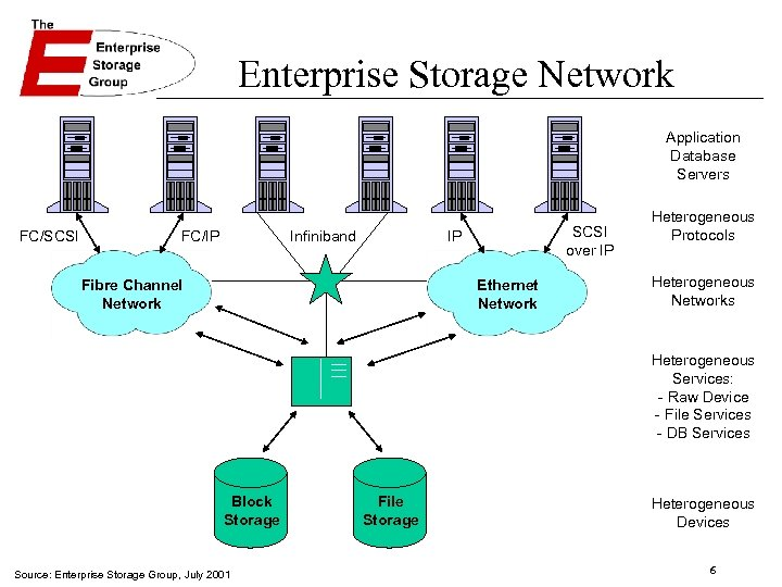 Enterprise Storage Network Application Database Servers FC/SCSI FC/IP Infiniband SCSI over IP IP Fibre