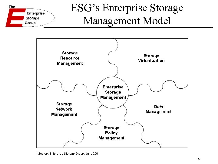 ESG's Enterprise Storage Management Model Storage Resource Management Storage Virtualization Enterprise Storage Management Storage