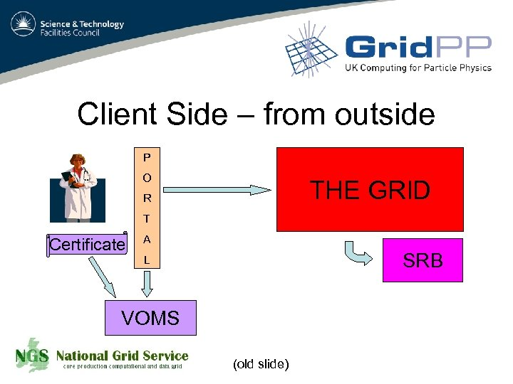 Client Side – from outside P O THE GRID R T Certificate A SRB