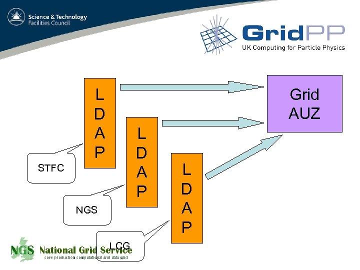 Grid AUZ L D A P STFC NGS LCG L D A P