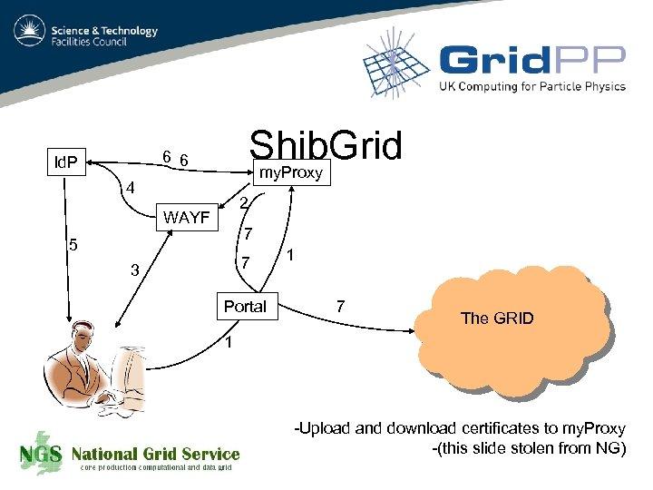 Shib. Grid my. Proxy 6 6 Id. P 4 2 WAYF 7 5 7