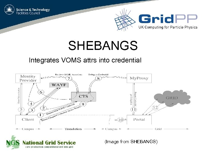 SHEBANGS Integrates VOMS attrs into credential (Image from SHEBANGS)