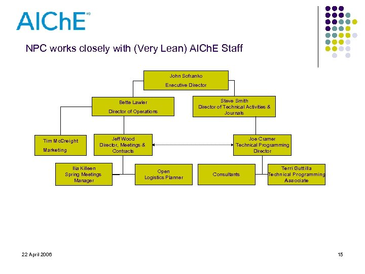 NPC works closely with (Very Lean) AICh. E Staff John Sofranko Executive Director Bette
