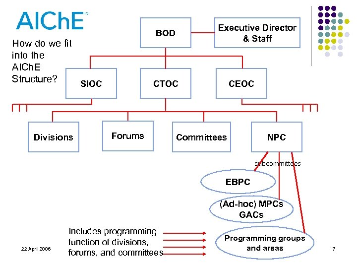 How do we fit into the AICh. E Structure? SIOC Divisions Executive Director &
