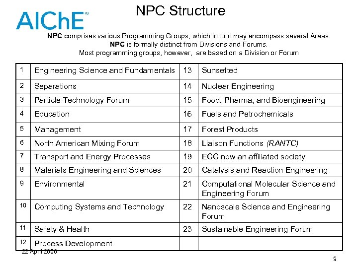 NPC Structure NPC comprises various Programming Groups, which in turn may encompass several Areas.