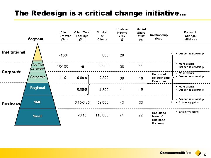 The Redesign is a critical change initiative… Segment Institutional Corporate Client Total Footings ($m)