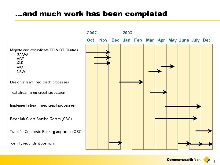 …and much work has been completed 2002 Oct 2003 Nov Dec Jan Feb Mar