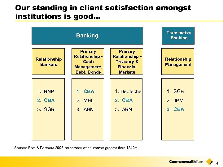 Our standing in client satisfaction amongst institutions is good… Transaction Banking Relationship Bankers Primary