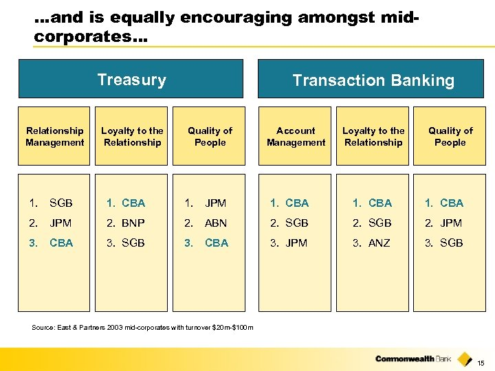 …and is equally encouraging amongst midcorporates… Treasury Relationship Management Loyalty to the Relationship Transaction