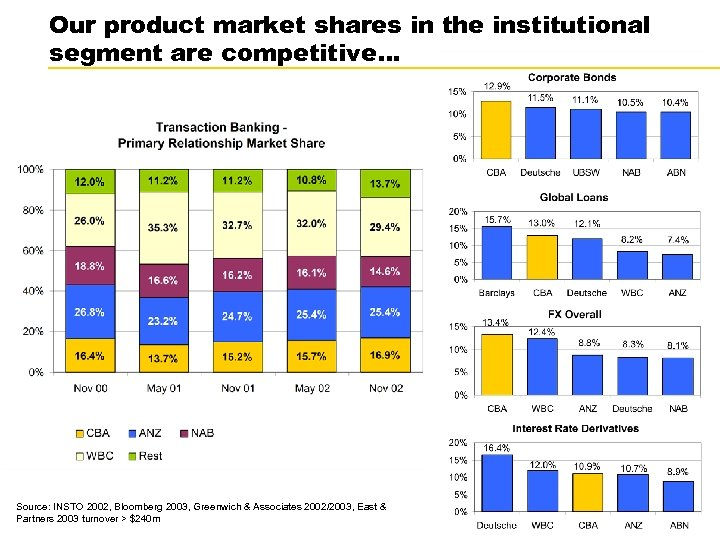 Our product market shares in the institutional segment are competitive… Source: INSTO 2002, Bloomberg