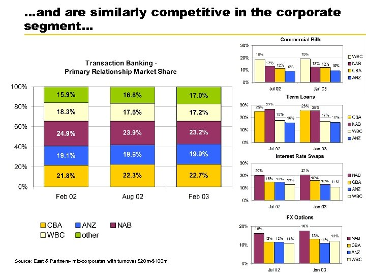 …and are similarly competitive in the corporate segment… Source: East & Partners- mid-corporates with