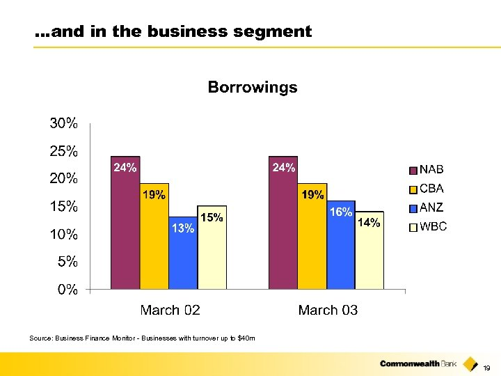 …and in the business segment Source: Business Finance Monitor - Businesses with turnover up