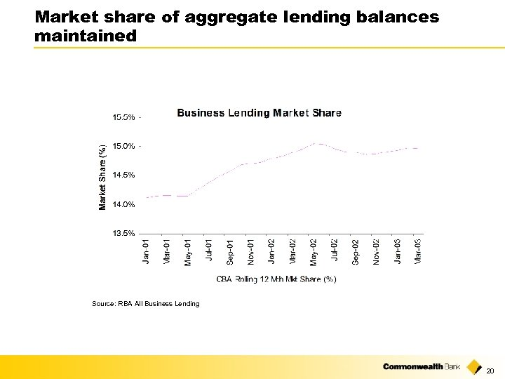Market share of aggregate lending balances maintained Source: RBA All Business Lending 20