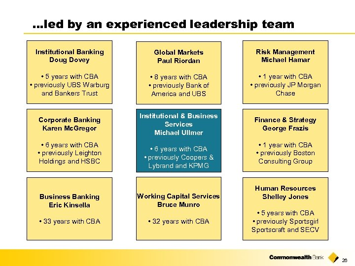 …led by an experienced leadership team Institutional Banking Doug Dovey Global Markets Paul Riordan