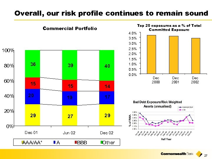 Overall, our risk profile continues to remain sound Commercial Portfolio 100% 80% 60% 40%