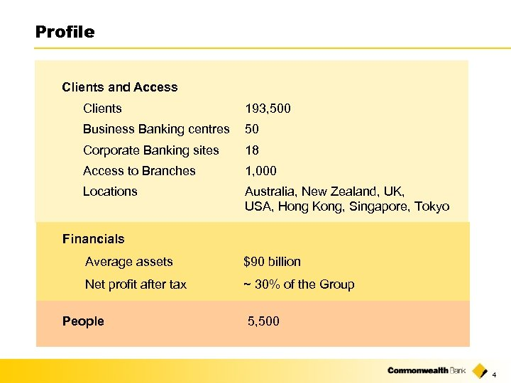 Profile Clients and Access Clients 193, 500 Business Banking centres 50 Corporate Banking sites