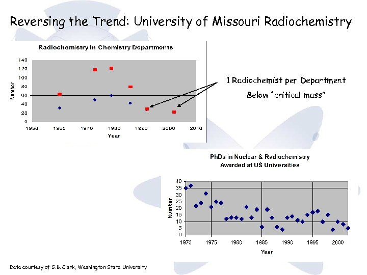 "Reversing the Trend: University of Missouri Radiochemistry 1 Radiochemist per Department Below ""critical mass"""