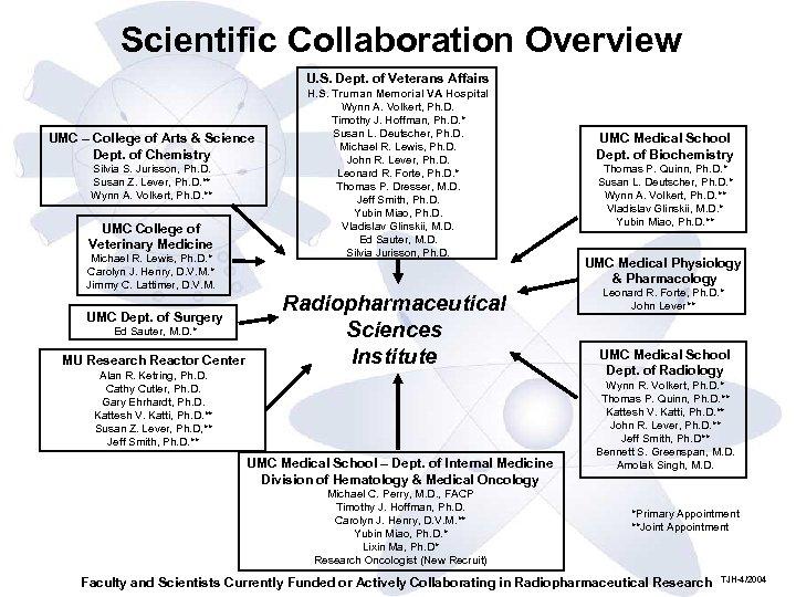 Scientific Collaboration Overview U. S. Dept. of Veterans Affairs UMC – College of Arts