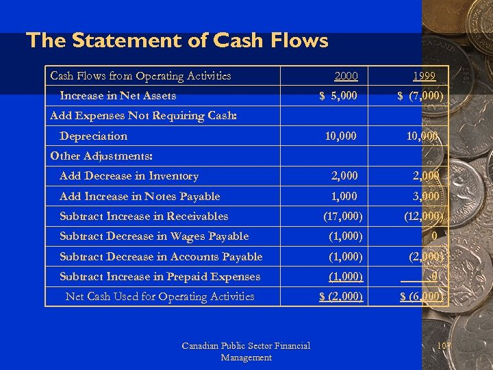 The Statement of Cash Flows from Operating Activities Increase in Net Assets 2000 1999