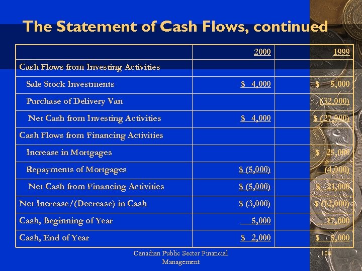 The Statement of Cash Flows, continued 2000 1999 Cash Flows from Investing Activities Sale