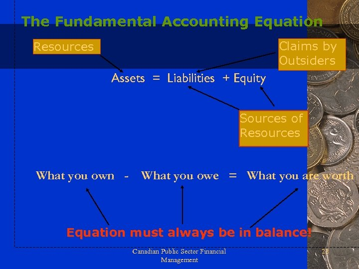 The Fundamental Accounting Equation Claims by Outsiders Resources Assets = Liabilities + Equity Sources