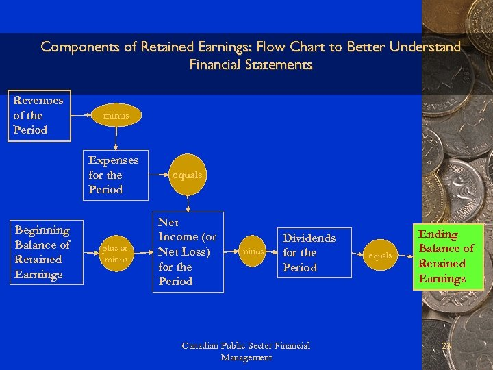 Components of Retained Earnings: Flow Chart to Better Understand Financial Statements Revenues of the