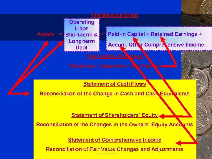The Balance Sheet Operating Liabs Assets = Short-term & + Paid-in Capital + Retained
