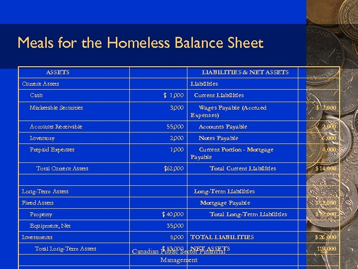 Meals for the Homeless Balance Sheet ASSETS LIABILITIES & NET ASSETS Current Assets Cash